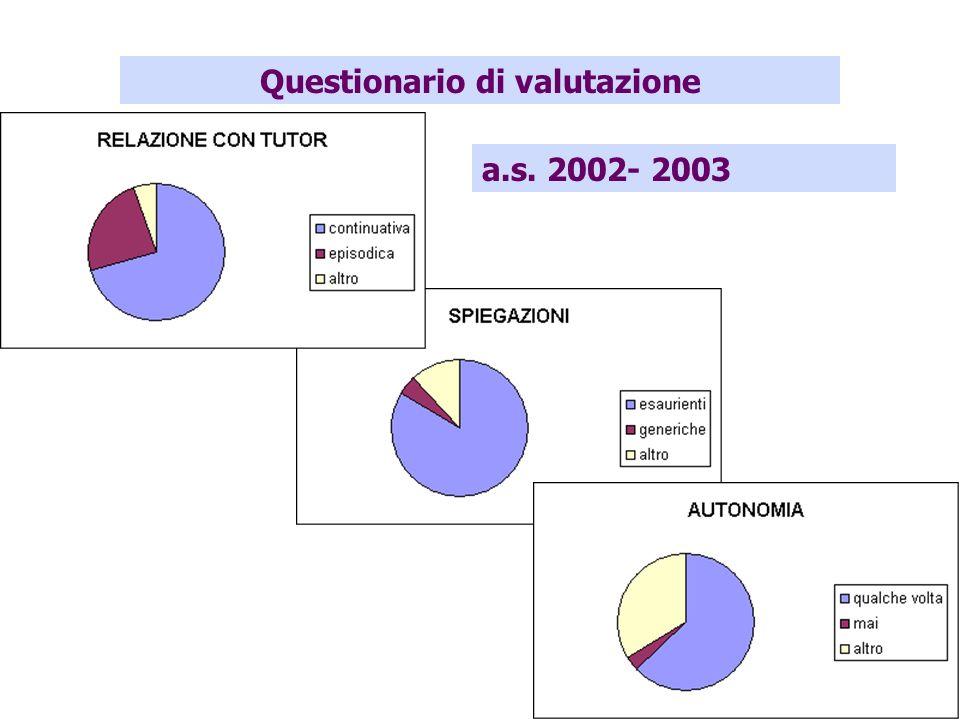 Questionario di valutazione a.s. 2002- 2003