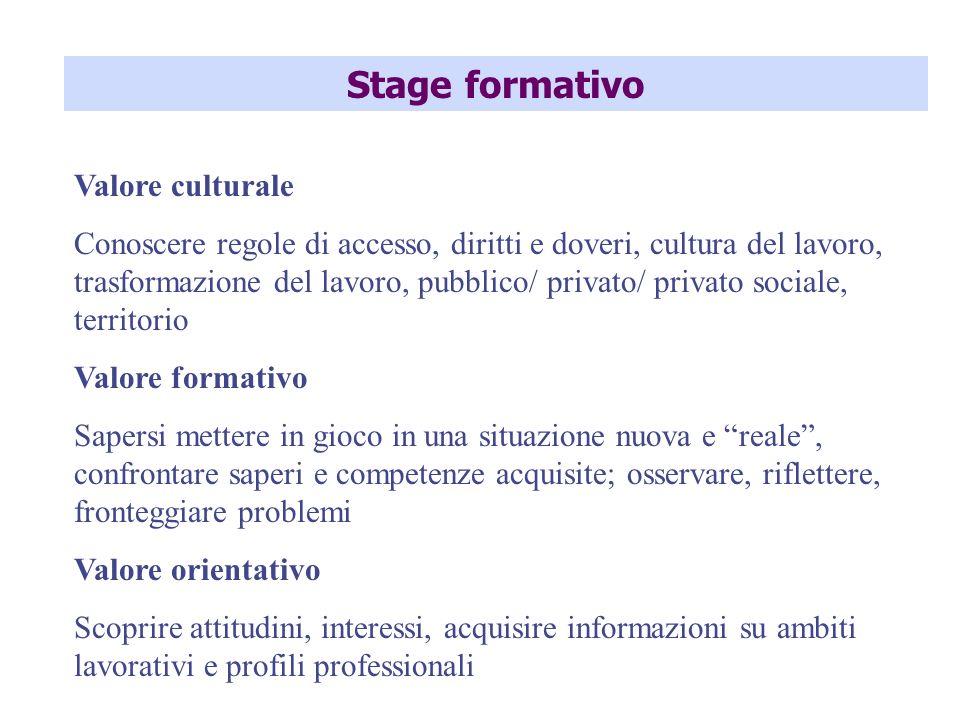 Stage formativo Valore culturale Conoscere regole di accesso, diritti e doveri, cultura del lavoro, trasformazione del lavoro, pubblico/ privato/ priv