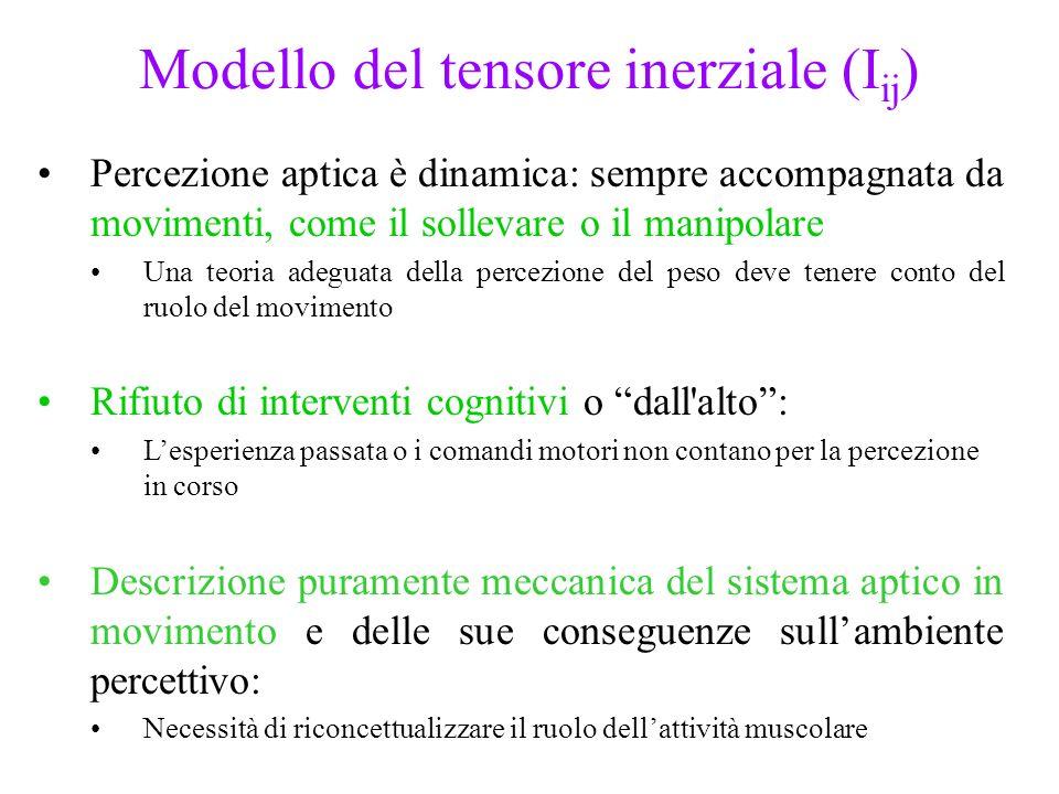Modello del tensore inerziale (I ij ) Percezione aptica è dinamica: sempre accompagnata da movimenti, come il sollevare o il manipolare Una teoria ade