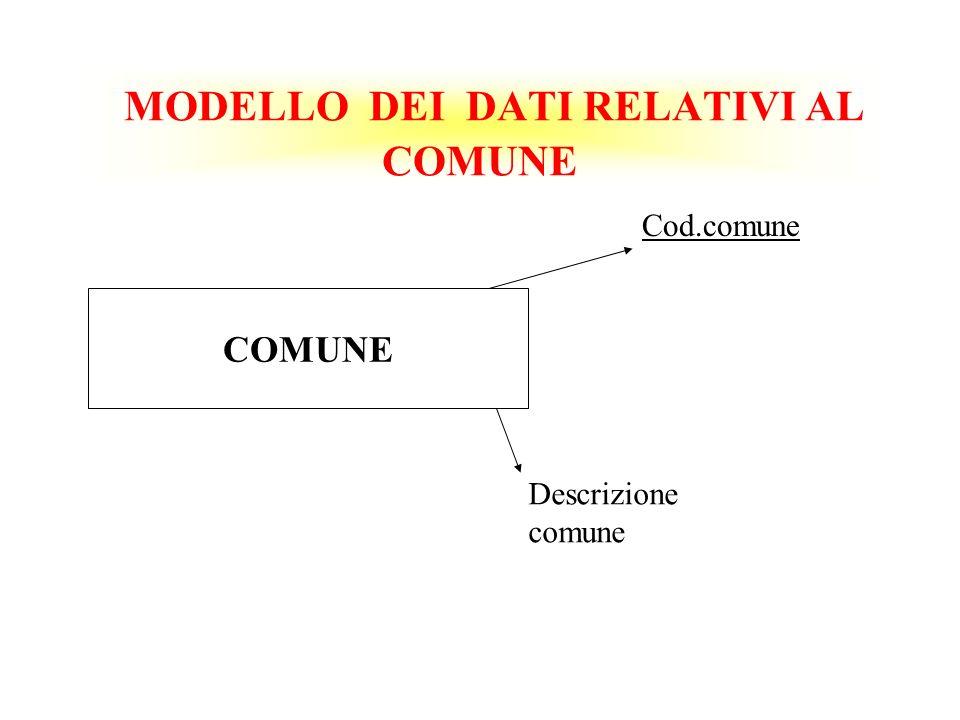 MODELLO DEI DATI RELATIVI AL COMUNE COMUNE Cod.comune Descrizione comune