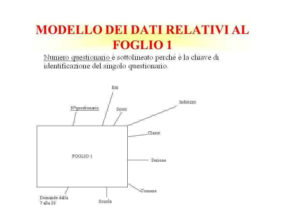 MODELLO DEI DATI RELATIVI AL FOGLIO 1