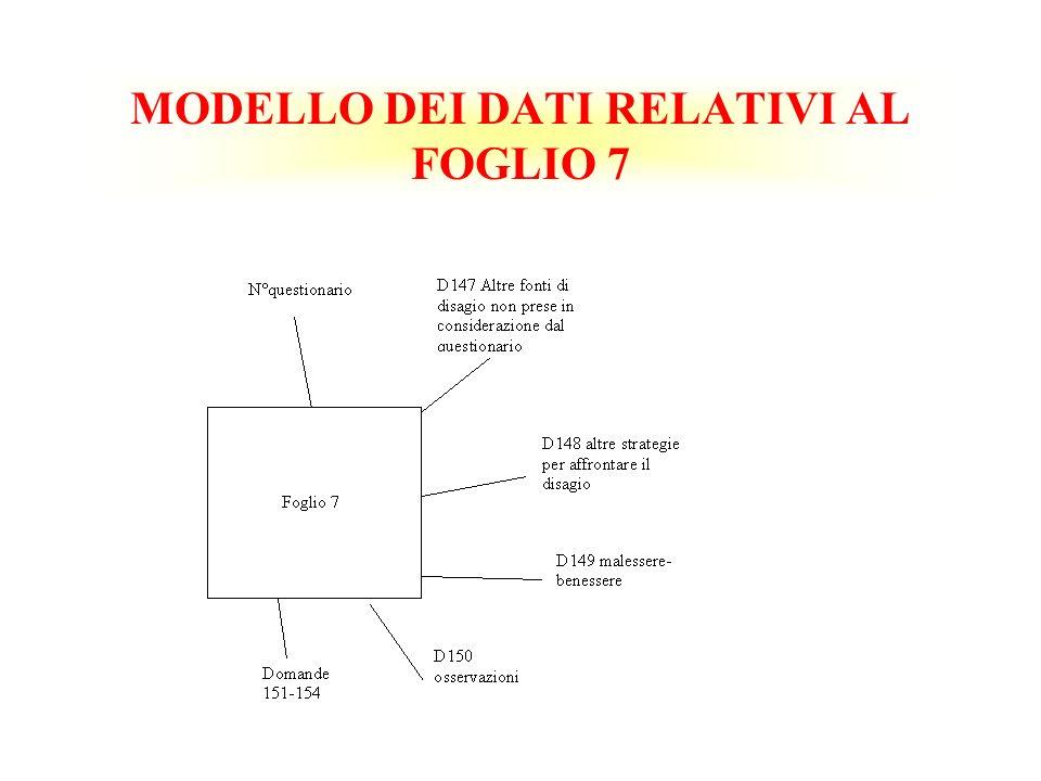 MODELLO DEI DATI RELATIVI AL FOGLIO 7