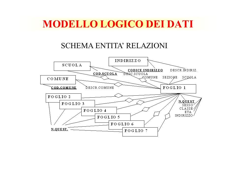 MODELLO LOGICO DEI DATI SCHEMA ENTITA RELAZIONI