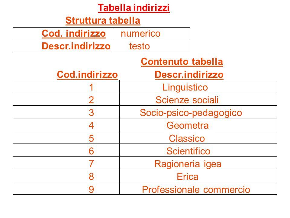 Tabella indirizzi Struttura tabella Cod. indirizzo numerico Descr.indirizzo testo Contenuto tabella Cod.indirizzo Descr.indirizzo 1 Linguistico 2 Scie
