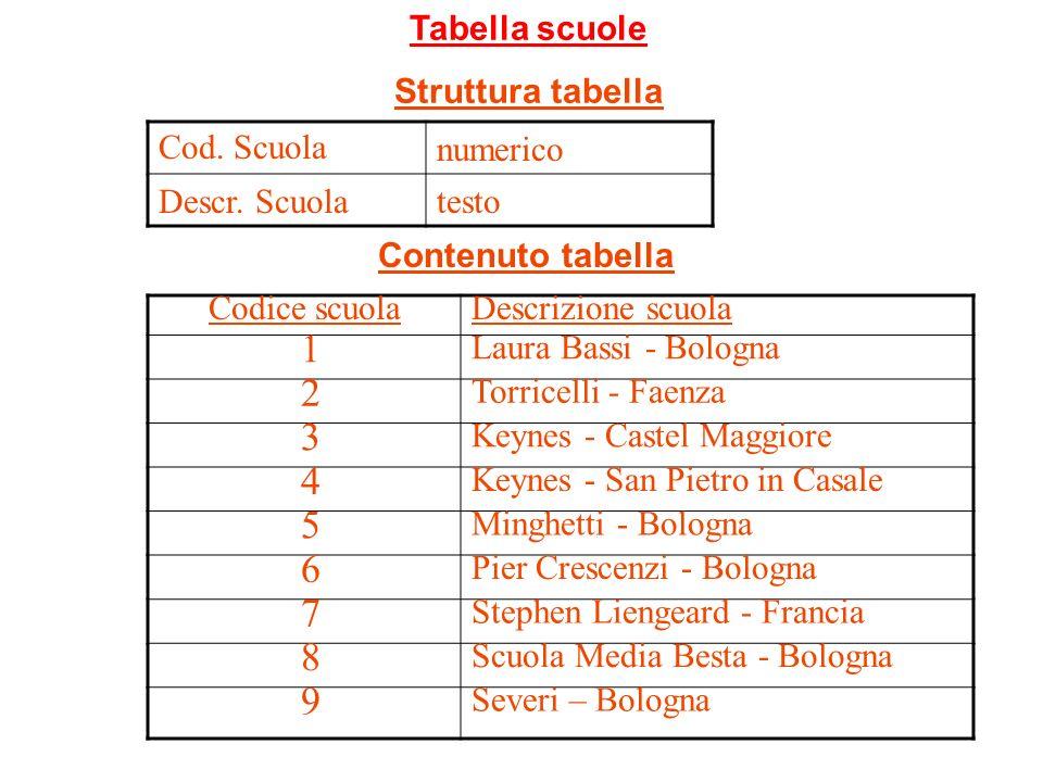 Codice scuolaDescrizione scuola 1 Laura Bassi - Bologna 2 Torricelli - Faenza 3 Keynes - Castel Maggiore 4 Keynes - San Pietro in Casale 5 Minghetti -