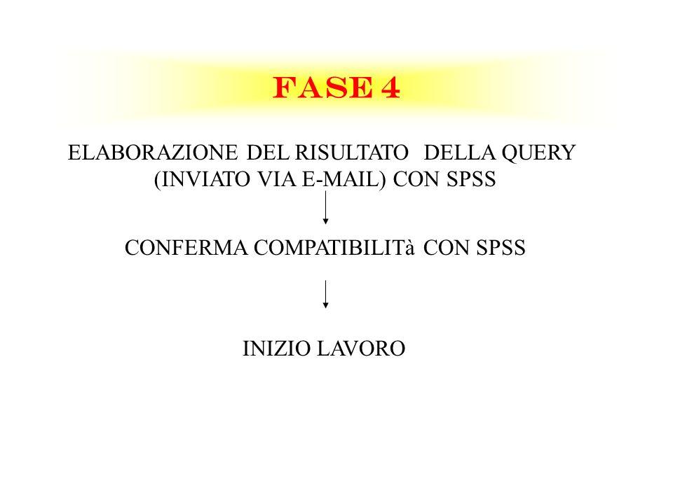 FASE 4 ELABORAZIONE DEL RISULTATO DELLA QUERY (INVIATO VIA E-MAIL) CON SPSS CONFERMA COMPATIBILITà CON SPSS INIZIO LAVORO