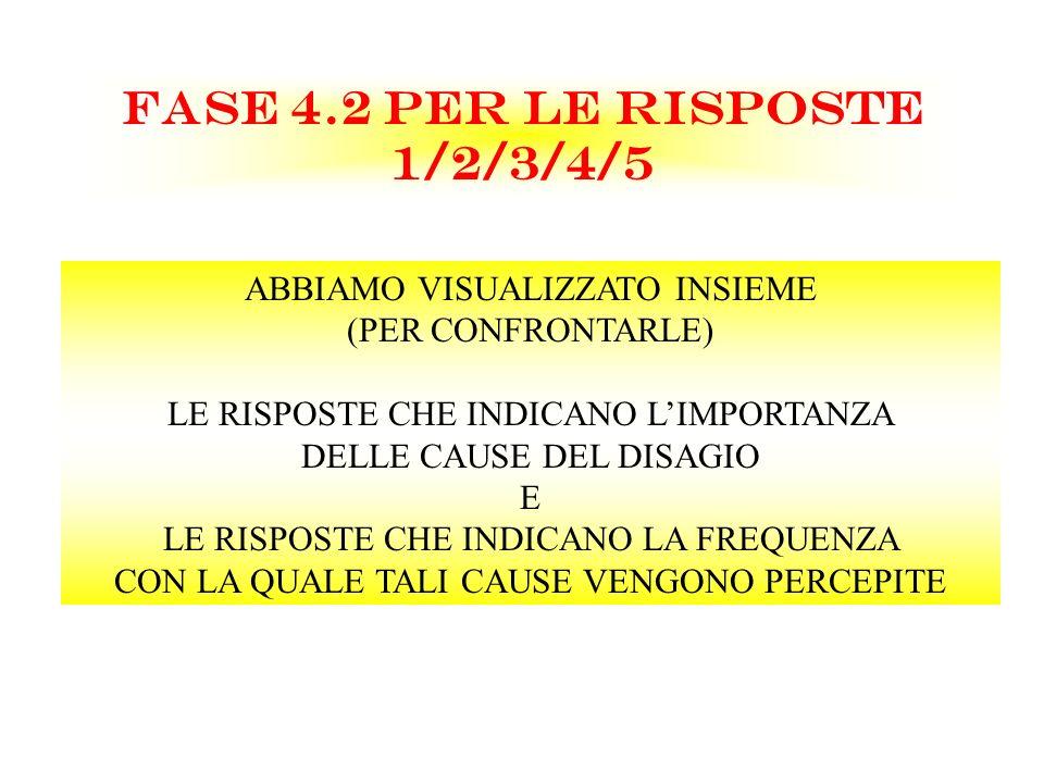 FASE 4.2 PER LE RISPOSTE 1/2/3/4/5 ABBIAMO VISUALIZZATO INSIEME (PER CONFRONTARLE) LE RISPOSTE CHE INDICANO LIMPORTANZA DELLE CAUSE DEL DISAGIO E LE R