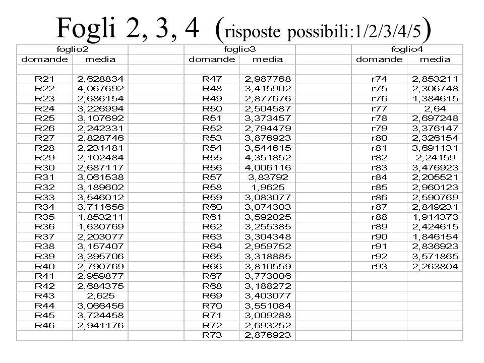 Fogli 2, 3, 4 ( risposte possibili:1/2/3/4/5 )