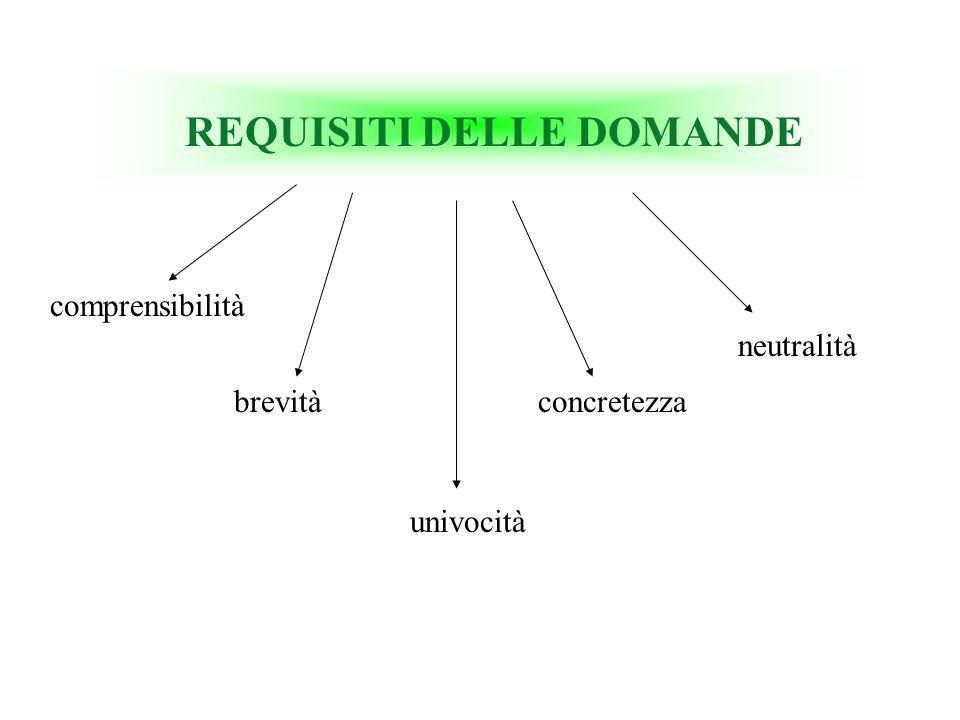 REQUISITI DELLE DOMANDE comprensibilità brevità univocità concretezza neutralità