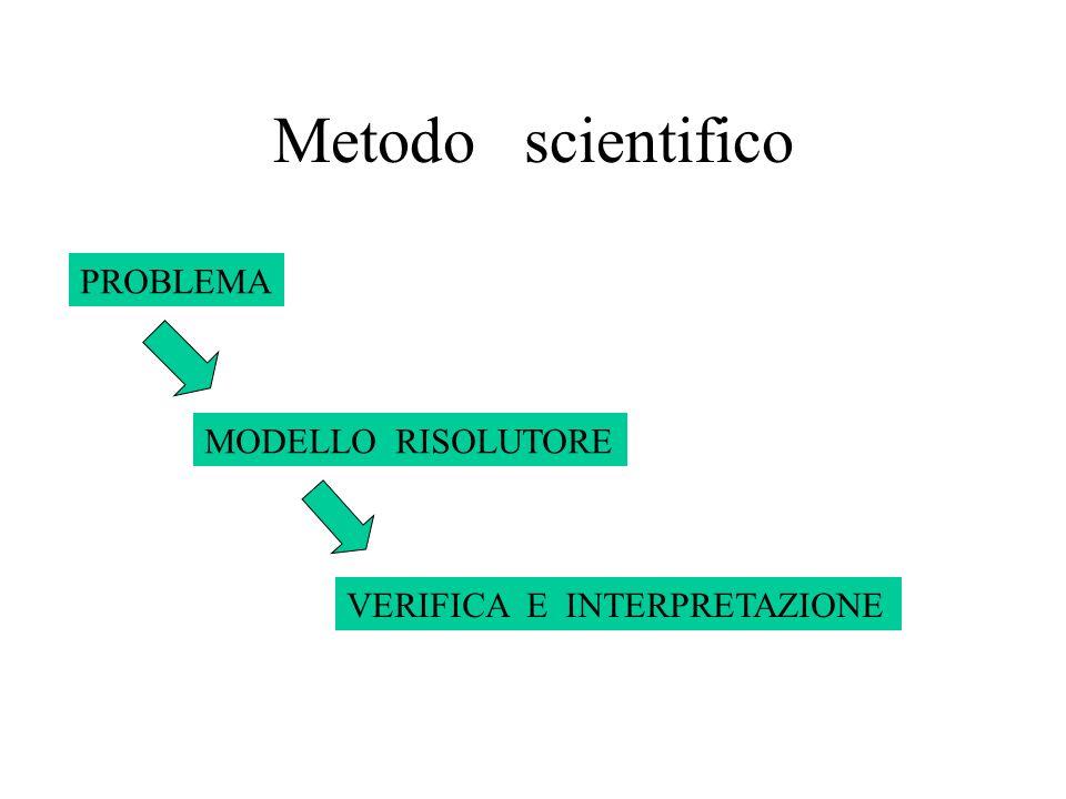 Metodo scientifico PROBLEMA MODELLO RISOLUTORE VERIFICA E INTERPRETAZIONE