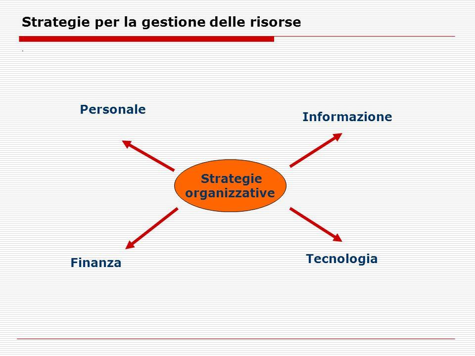 Strategie per la gestione delle risorse.