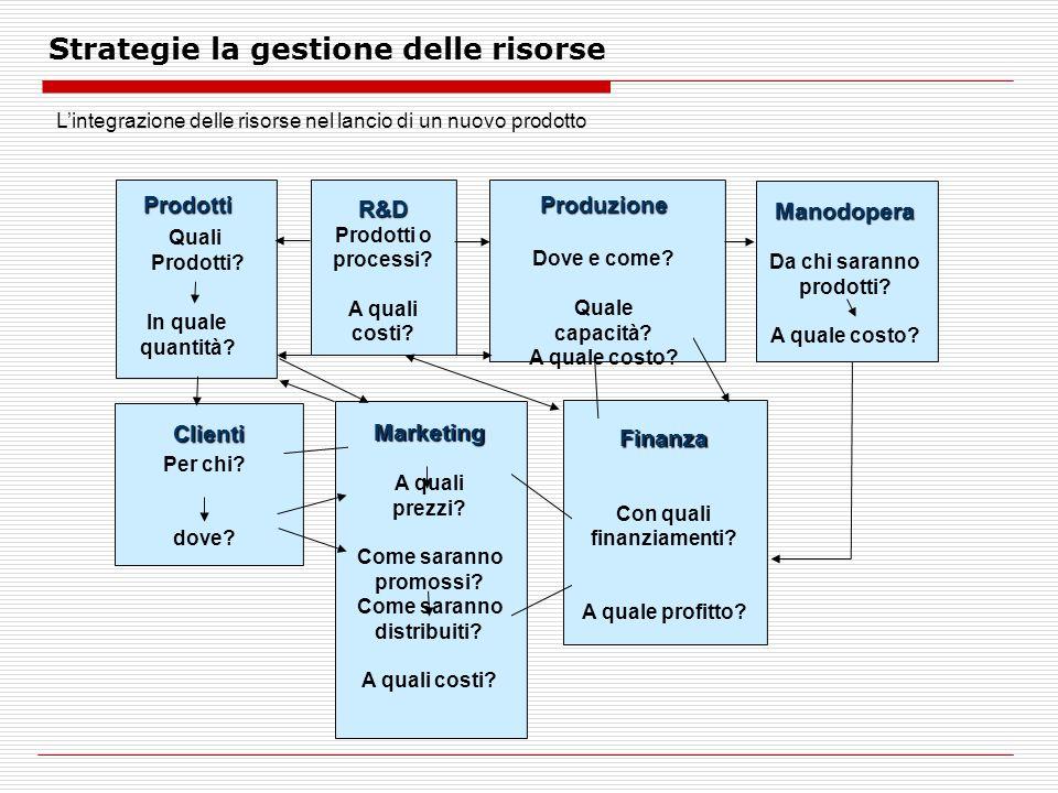 Strategie la gestione delle risorse Prodotti Clienti Quali Prodotti.