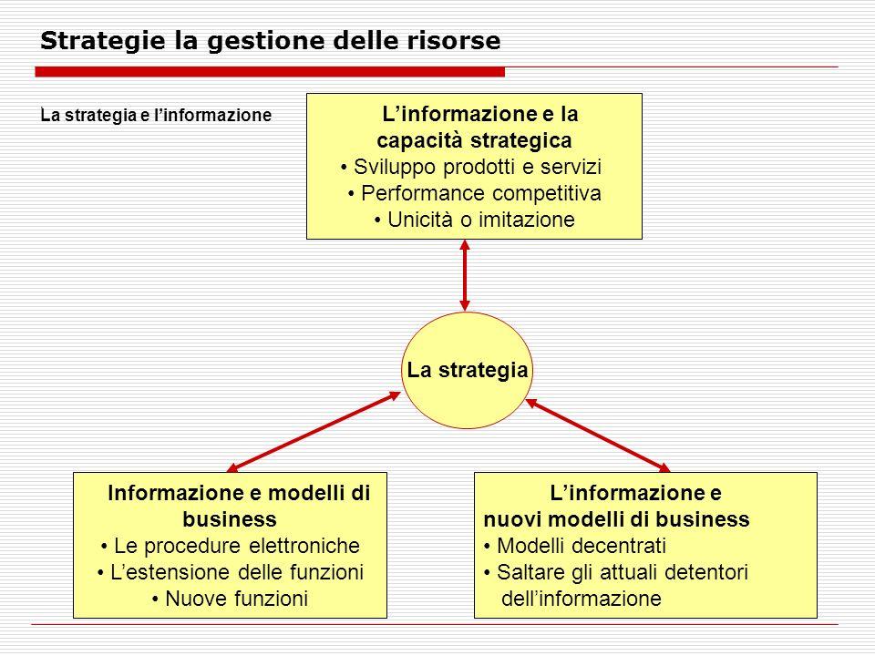 Strategie la gestione delle risorse.