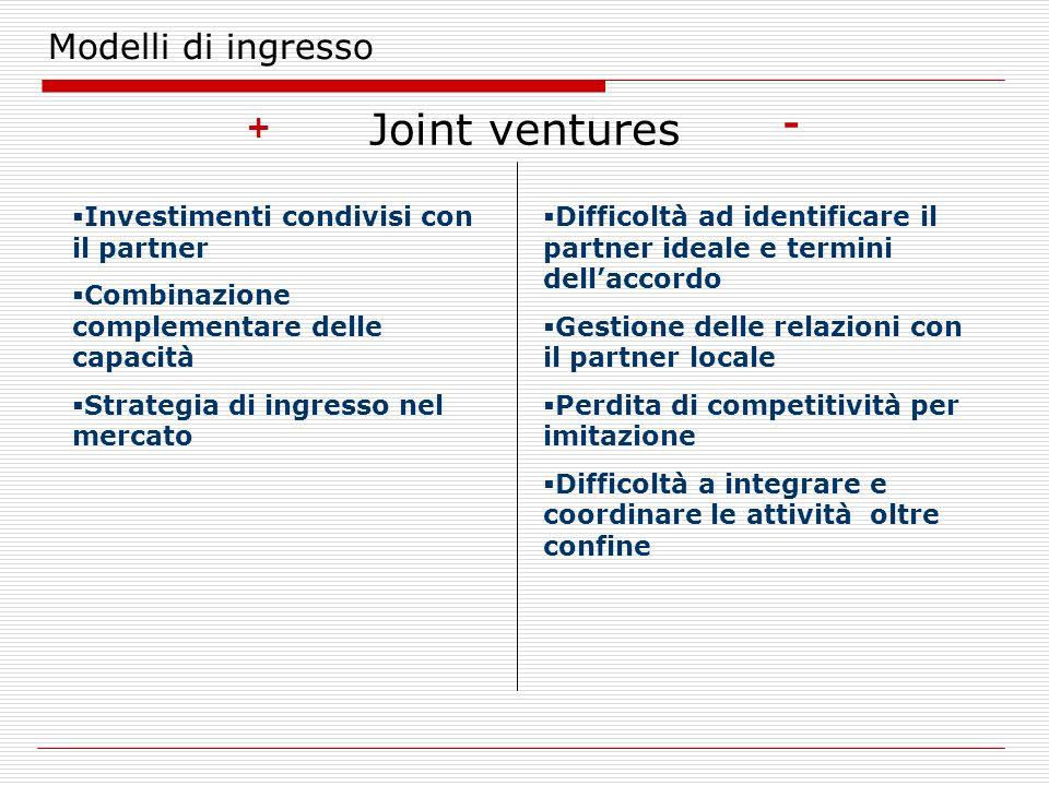 Modelli di ingresso Joint ventures + - Investimenti condivisi con il partner Combinazione complementare delle capacità Strategia di ingresso nel merca