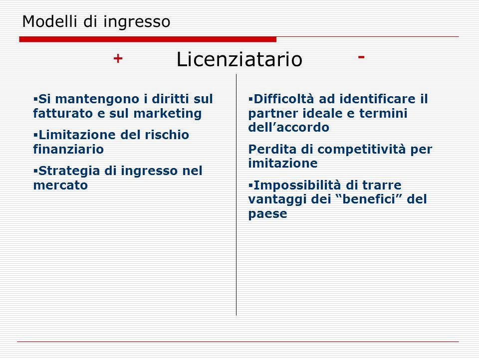 Modelli di ingresso Licenziatario + - Si mantengono i diritti sul fatturato e sul marketing Limitazione del rischio finanziario Strategia di ingresso