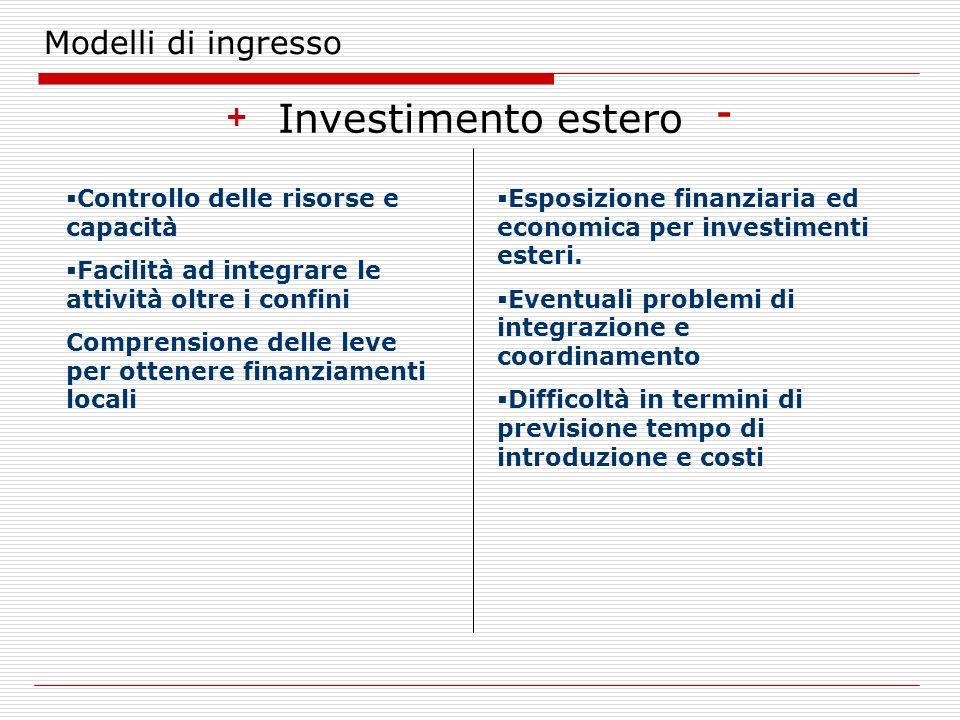 Modelli di ingresso Investimento estero + - Controllo delle risorse e capacità Facilità ad integrare le attività oltre i confini Comprensione delle le