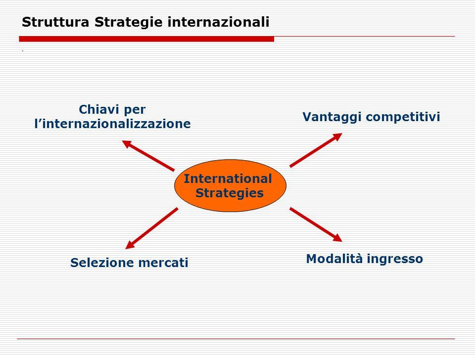 Struttura Strategie internazionali. International Strategies Chiavi per linternazionalizzazione Vantaggi competitivi Selezione mercati Modalità ingres