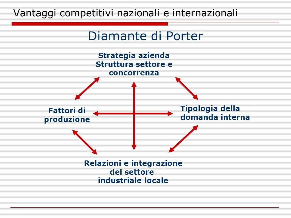 Vantaggi competitivi nazionali e internazionali Diamante di Porter Strategia azienda Struttura settore e concorrenza Fattori di produzione Tipologia d