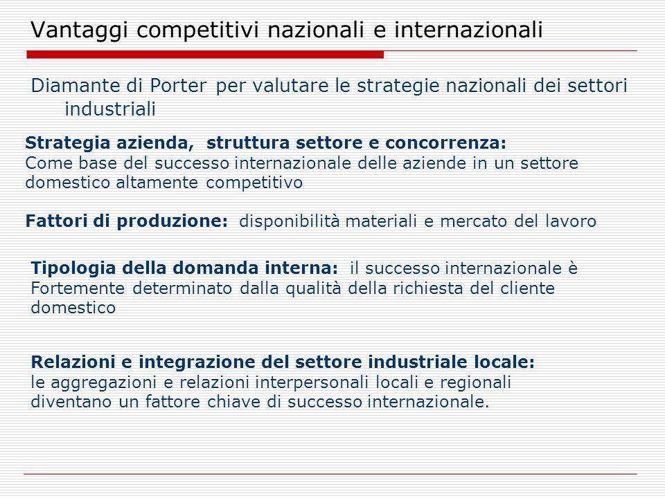 Vantaggi competitivi nazionali e internazionali Diamante di Porter per valutare le strategie nazionali dei settori industriali Strategia azienda, stru