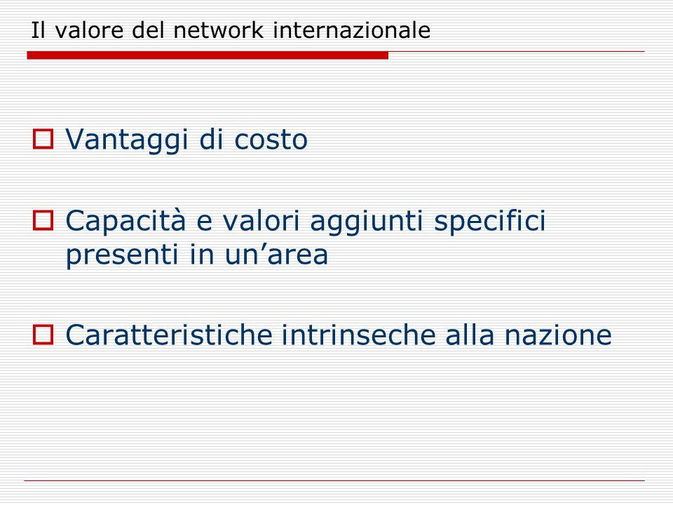 Il valore del network internazionale Vantaggi di costo Capacità e valori aggiunti specifici presenti in unarea Caratteristiche intrinseche alla nazion