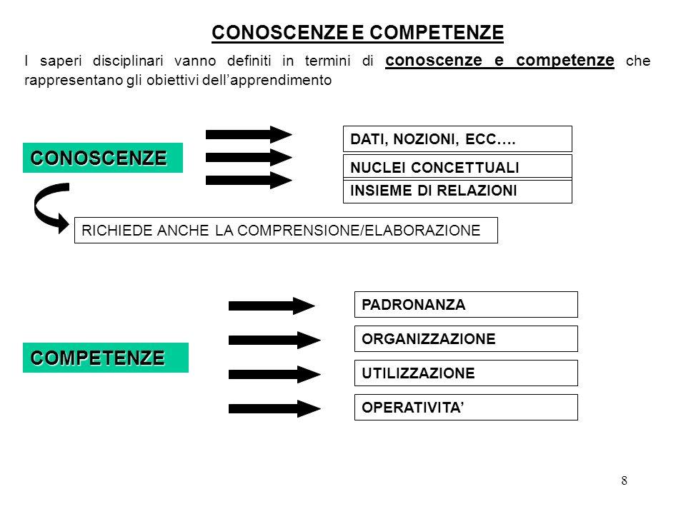 8 CONOSCENZE E COMPETENZE CONOSCENZE I saperi disciplinari vanno definiti in termini di conoscenze e competenze che rappresentano gli obiettivi dellapprendimento DATI, NOZIONI, ECC….