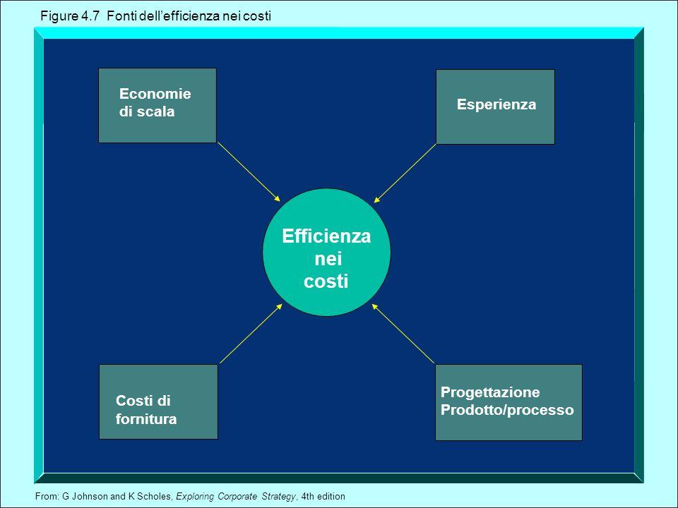 From: G Johnson and K Scholes, Exploring Corporate Strategy, 4th edition Costi di fornitura Efficienza nei costi Economie di scala Esperienza Progettazione Prodotto/processo Figure 4.7 Fonti dellefficienza nei costi