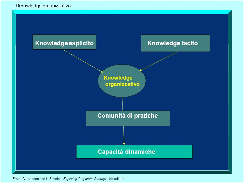 From: G Johnson and K Scholes, Exploring Corporate Strategy, 4th edition Capacità dinamiche Knowledge tacitoKnowledge esplicito Knowledge organizzativo Il knowledge organizzativo Comunità di pratiche