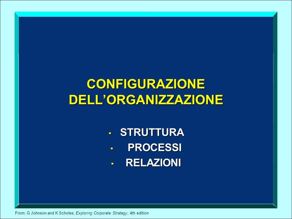 From: G Johnson and K Scholes, Exploring Corporate Strategy, 4th edition CONFIGURAZIONE DELLORGANIZZAZIONE STRUTTURA STRUTTURA PROCESSI PROCESSI RELAZ