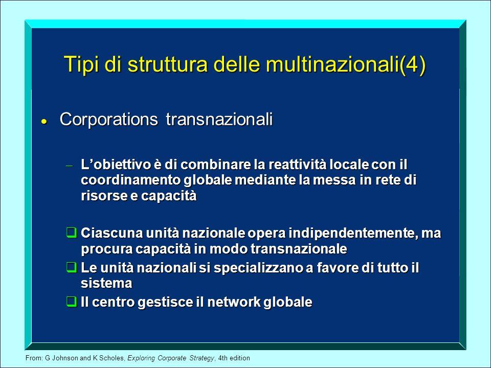 From: G Johnson and K Scholes, Exploring Corporate Strategy, 4th edition Tipi di struttura delle multinazionali(4) Corporations transnazionali Corpora