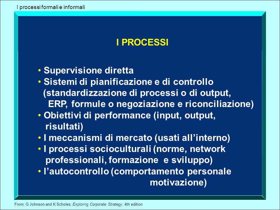 From: G Johnson and K Scholes, Exploring Corporate Strategy, 4th edition I processi formali e informali I PROCESSI Supervisione diretta Sistemi di pia