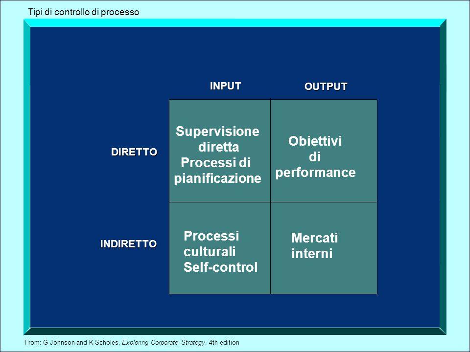 From: G Johnson and K Scholes, Exploring Corporate Strategy, 4th edition INPUT OUTPUT INDIRETTO DIRETTO Supervisione diretta Processi di pianificazion