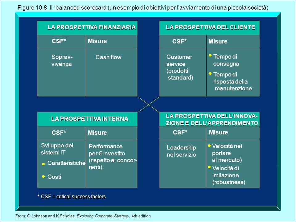 From: G Johnson and K Scholes, Exploring Corporate Strategy, 4th edition * CSF = critical success factors LA PROSPETTIVA FINANZIARIA LA PROSPETTIVA DE