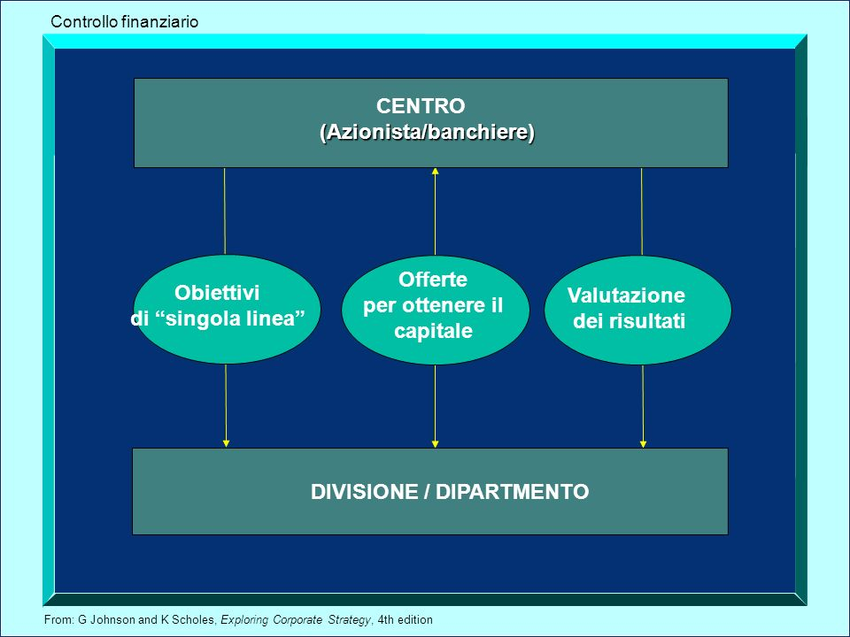 From: G Johnson and K Scholes, Exploring Corporate Strategy, 4th edition Obiettivi di singola linea CENTRO (Azionista/banchiere) DIVISIONE / DIPARTMENTO Valutazione dei risultati Offerte per ottenere il capitale Controllo finanziario