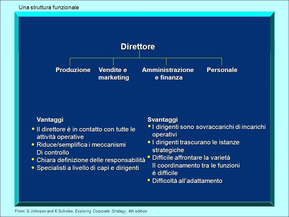 From: G Johnson and K Scholes, Exploring Corporate Strategy, 4th edition Direttore Produzione Vendite e marketingAmministrazione e finanza e finanza P