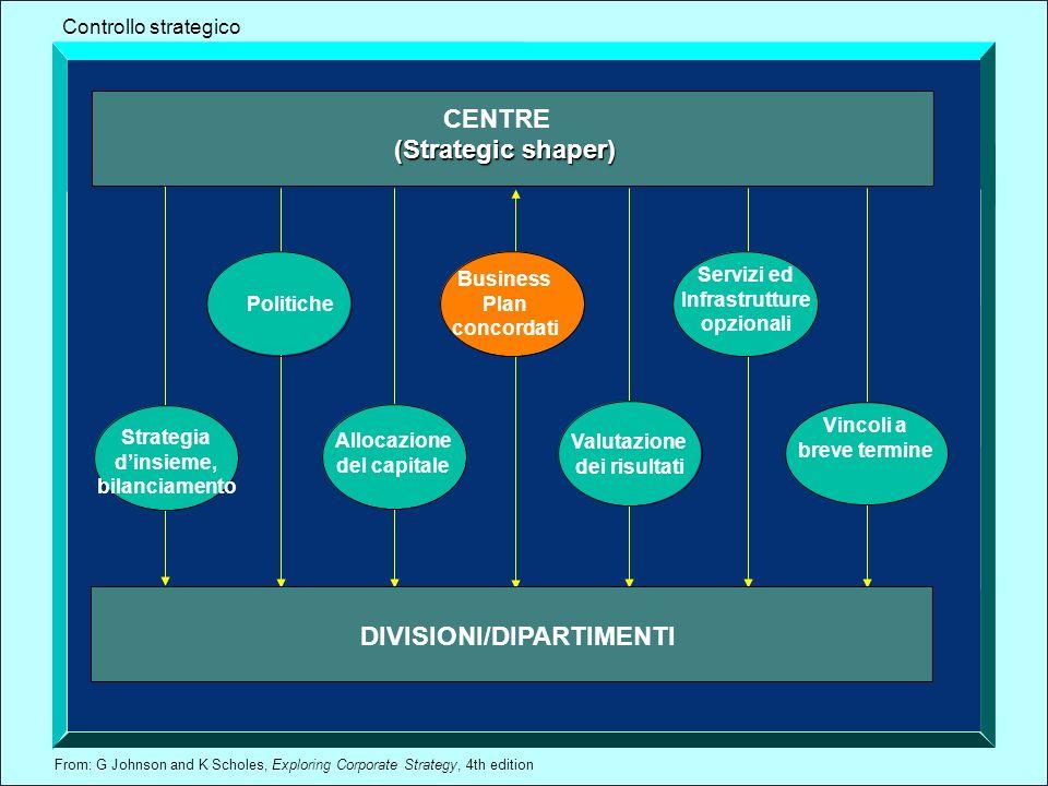 From: G Johnson and K Scholes, Exploring Corporate Strategy, 4th edition Vincoli a breve termine CENTRE DIVISIONI/DIPARTIMENTI (Strategic shaper) Stra