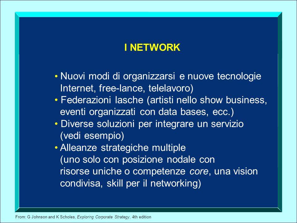From: G Johnson and K Scholes, Exploring Corporate Strategy, 4th edition I NETWORK Nuovi modi di organizzarsi e nuove tecnologie Internet, free-lance,
