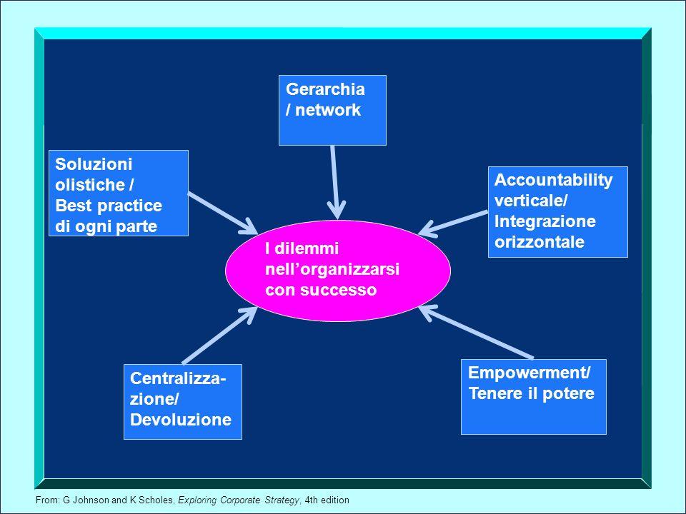 From: G Johnson and K Scholes, Exploring Corporate Strategy, 4th edition I dilemmi nellorganizzarsi con successo Gerarchia / network Soluzioni olistic