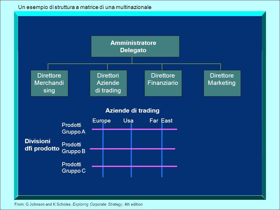 From: G Johnson and K Scholes, Exploring Corporate Strategy, 4th edition Amministratore Delegato Un esempio di struttura a matrice di una multinaziona