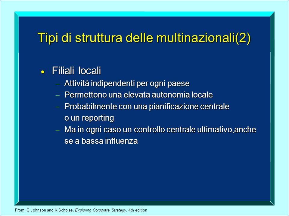 From: G Johnson and K Scholes, Exploring Corporate Strategy, 4th edition Tipi di struttura delle multinazionali(2) Filiali locali Filiali locali Attiv