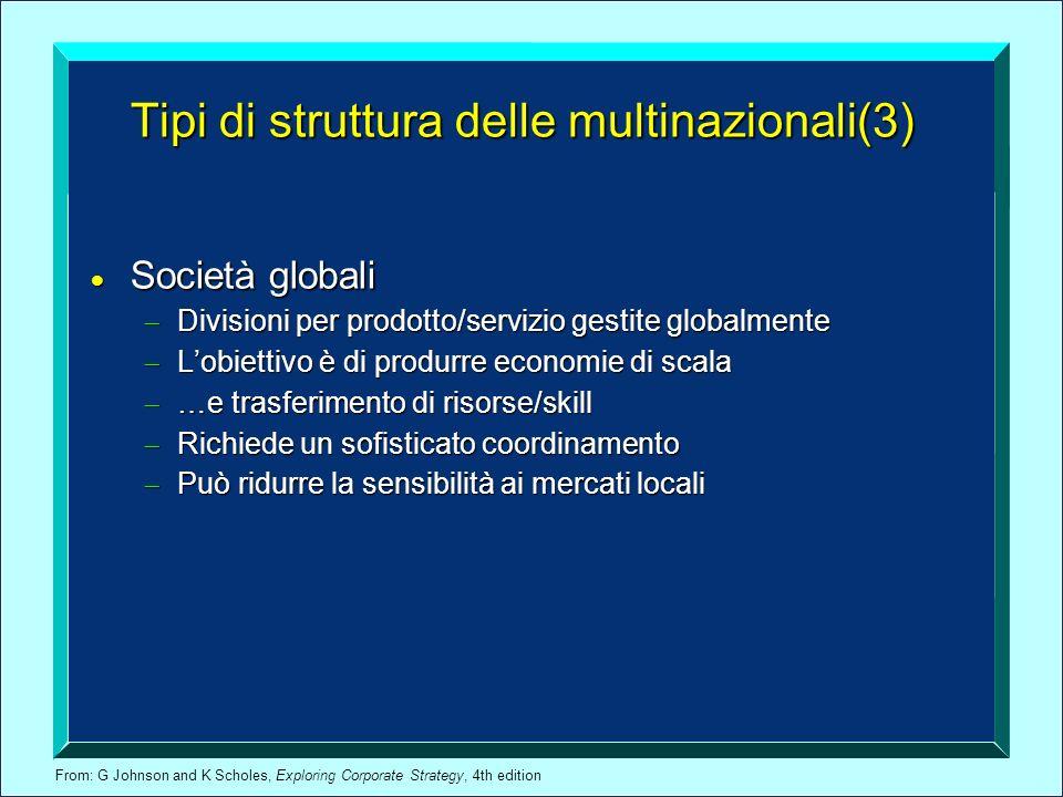 From: G Johnson and K Scholes, Exploring Corporate Strategy, 4th edition Tipi di struttura delle multinazionali(3) Società globali Società globali Div