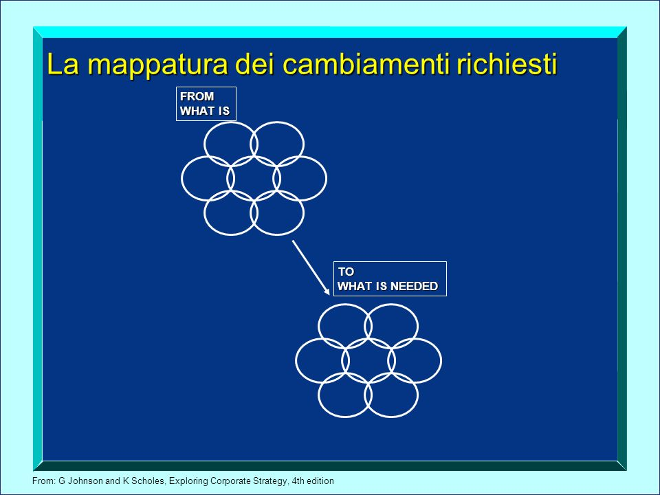 From: G Johnson and K Scholes, Exploring Corporate Strategy, 4th edition La mappatura dei cambiamenti richiesti FROM WHAT IS TO WHAT IS NEEDED