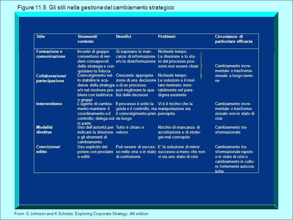 From: G Johnson and K Scholes, Exploring Corporate Strategy, 4th edition StileStrumenti/ contesto BeneficiProblemiCircostanze di particolare efficacia Formazione e comunicazione Collaborazione/ partecipazione Incontri di gruppo consentono di ren- dere consapevoli della strategia e con- quistano la fiducia Coinvolgimento nel- lo stabilire le sca- denze della strategia e/o nel risolvere pro- blemi con taskforce o gruppi Si superano le man- canze di informazione e/o la disinformazione Crescente appropria- zione di una decisione o di un processo.
