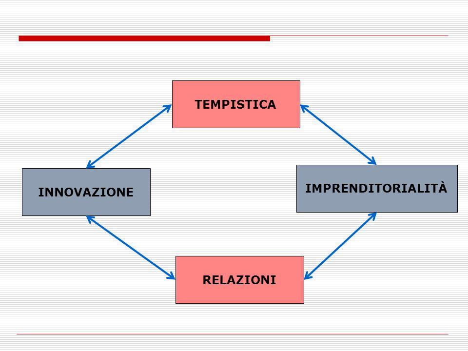 TEMPISTICA RELAZIONI IMPRENDITORIALITÀ INNOVAZIONE