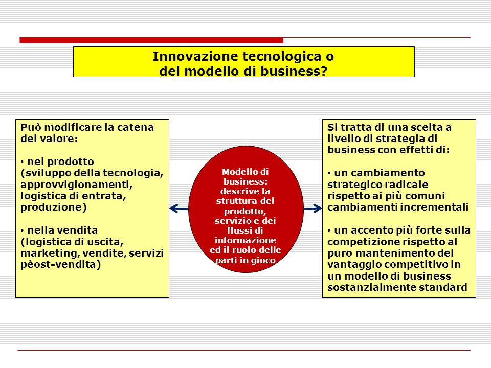 Innovazione tecnologica o del modello di business.