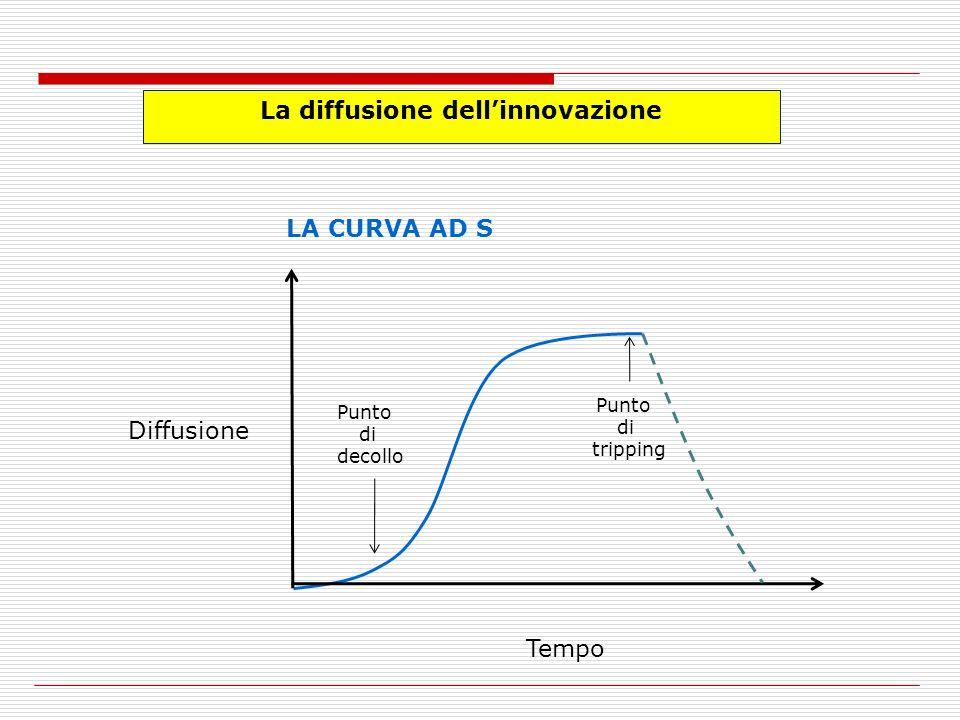 La diffusione dellinnovazione LA CURVA AD S Punto di decollo Punto di tripping Tempo Diffusione