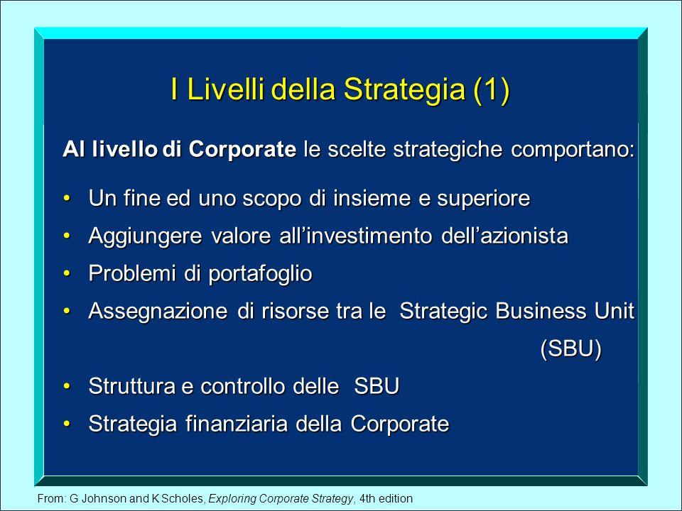 From: G Johnson and K Scholes, Exploring Corporate Strategy, 4th edition I Livelli della Strategia (1) Al livello di Corporate le scelte strategiche c
