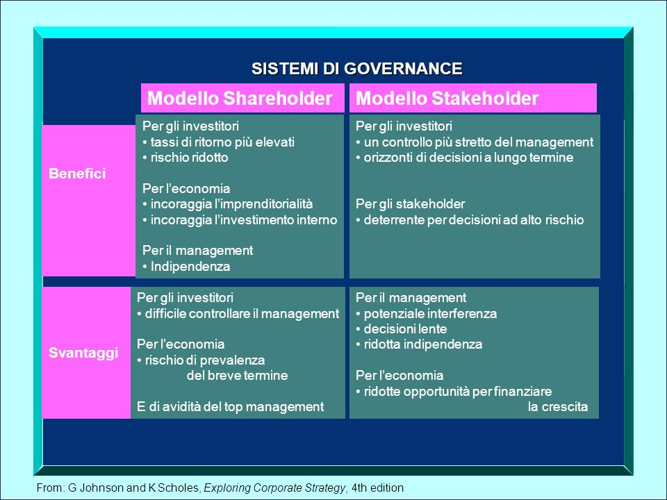 From: G Johnson and K Scholes, Exploring Corporate Strategy, 4th edition SISTEMI DI GOVERNANCE Per gli investitori tassi di ritorno più elevati rischi