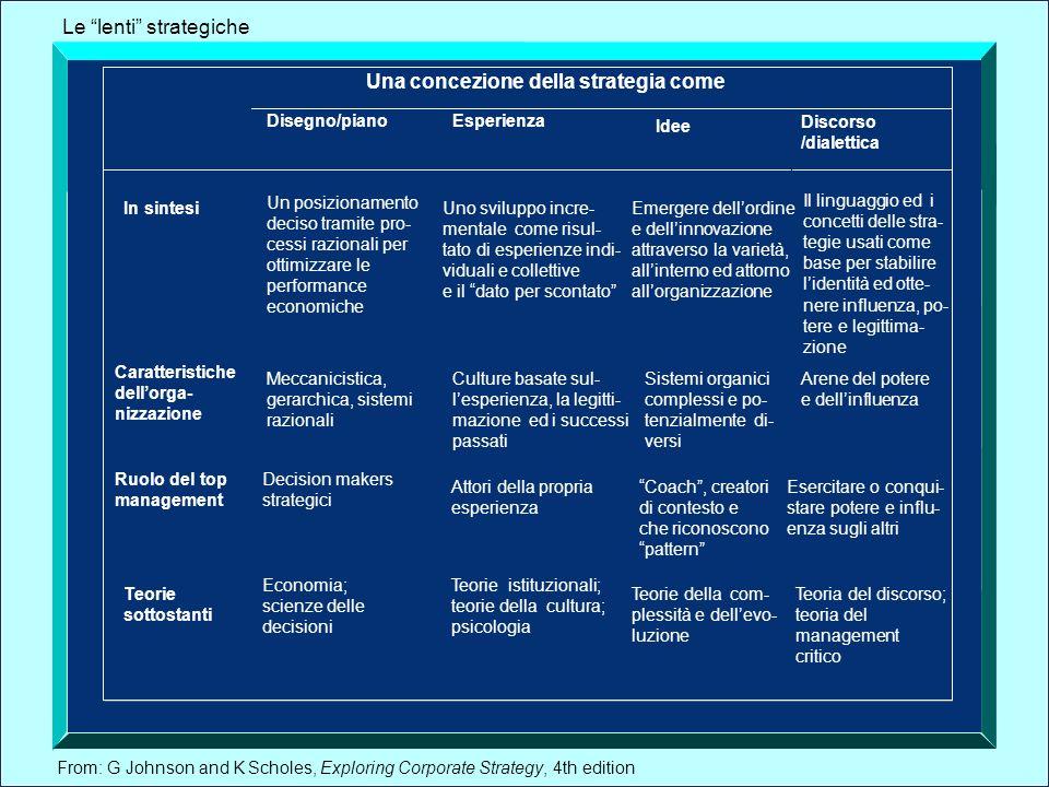 From: G Johnson and K Scholes, Exploring Corporate Strategy, 4th edition Una concezione della strategia come Disegno/pianoEsperienza Idee Discorso /di