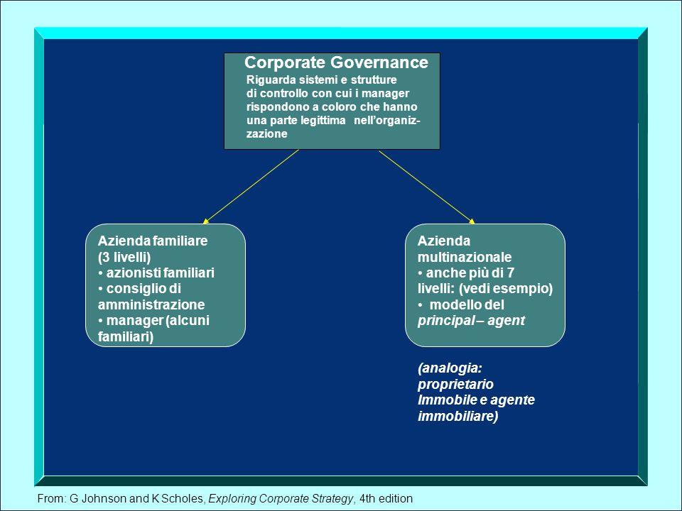From: G Johnson and K Scholes, Exploring Corporate Strategy, 4th edition Corporate Governance Riguarda sistemi e strutture di controllo con cui i mana