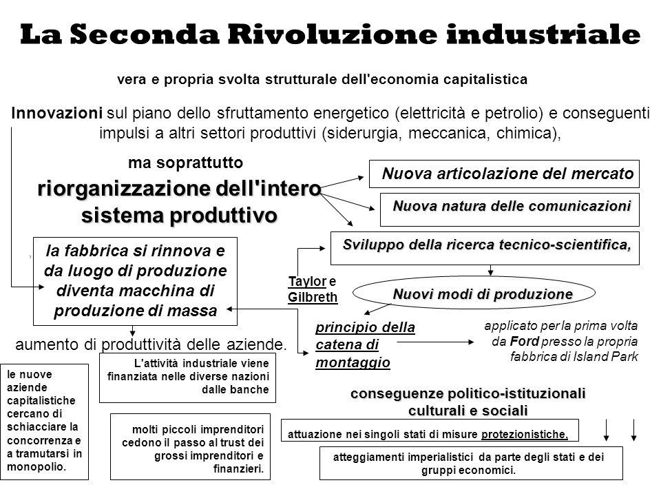 La Seconda Rivoluzione industriale molti piccoli imprenditori cedono il passo al trust dei grossi imprenditori e finanzieri. Innovazioni sul piano del